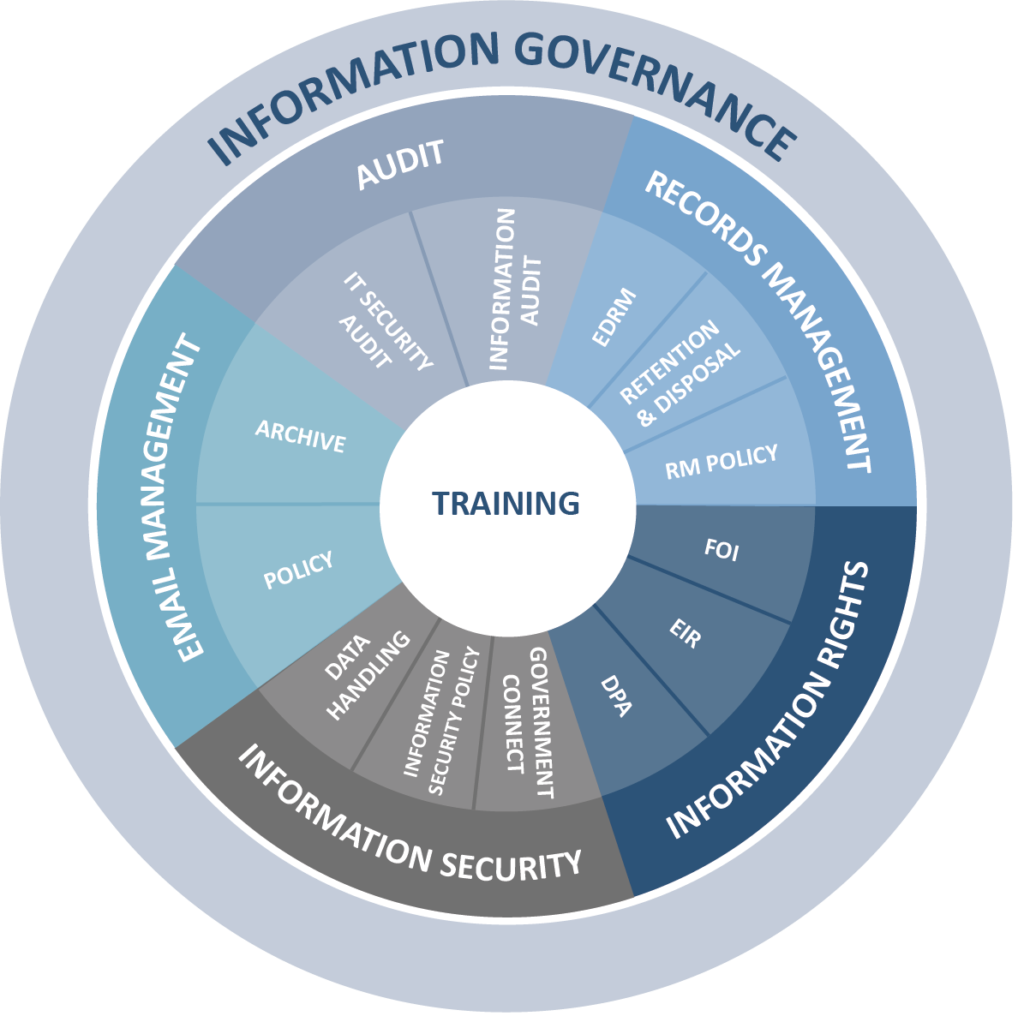Information Governance how it differs from Records Management